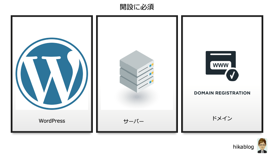 WordPress開設の手順